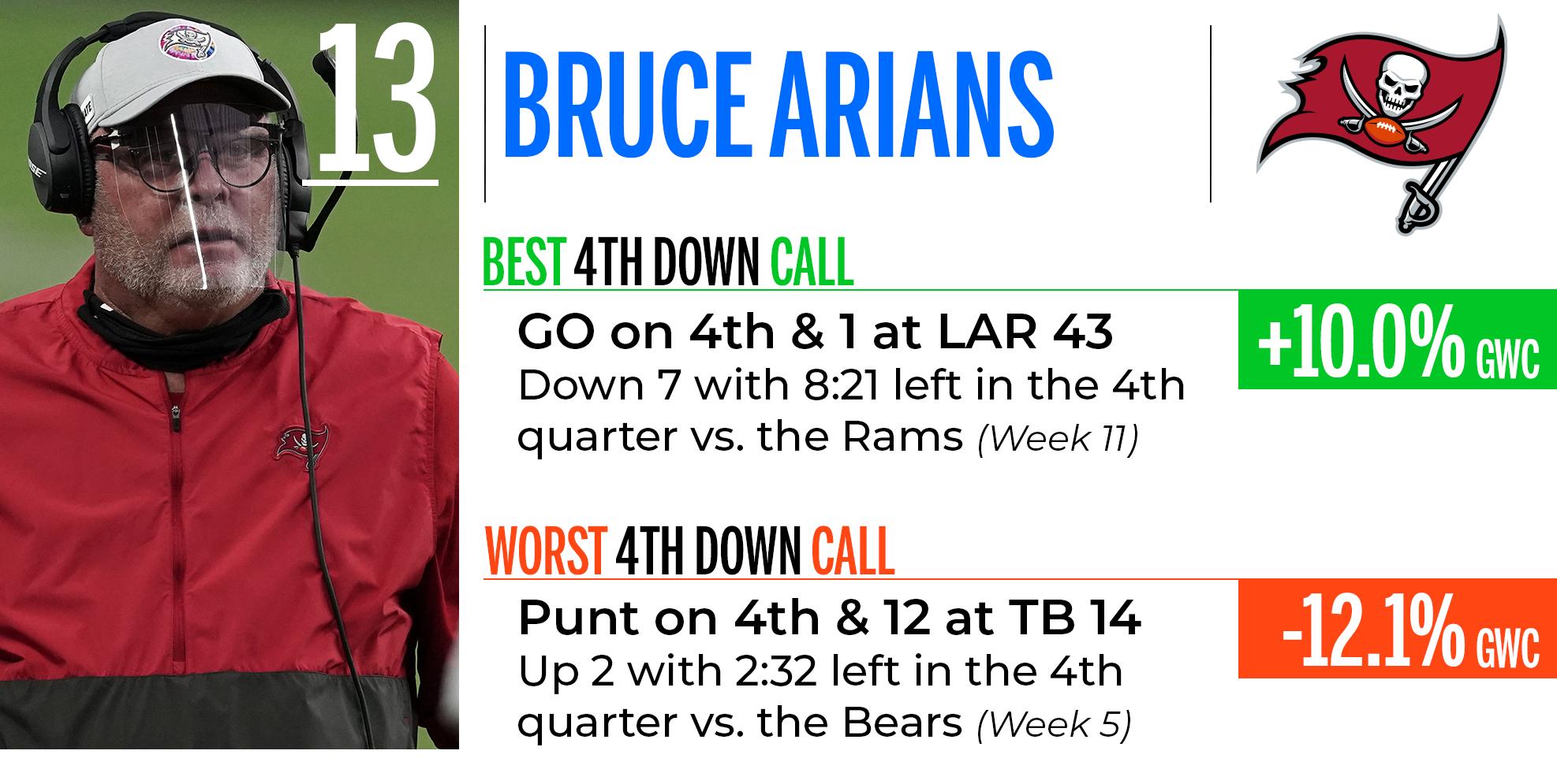 Bruce Arians