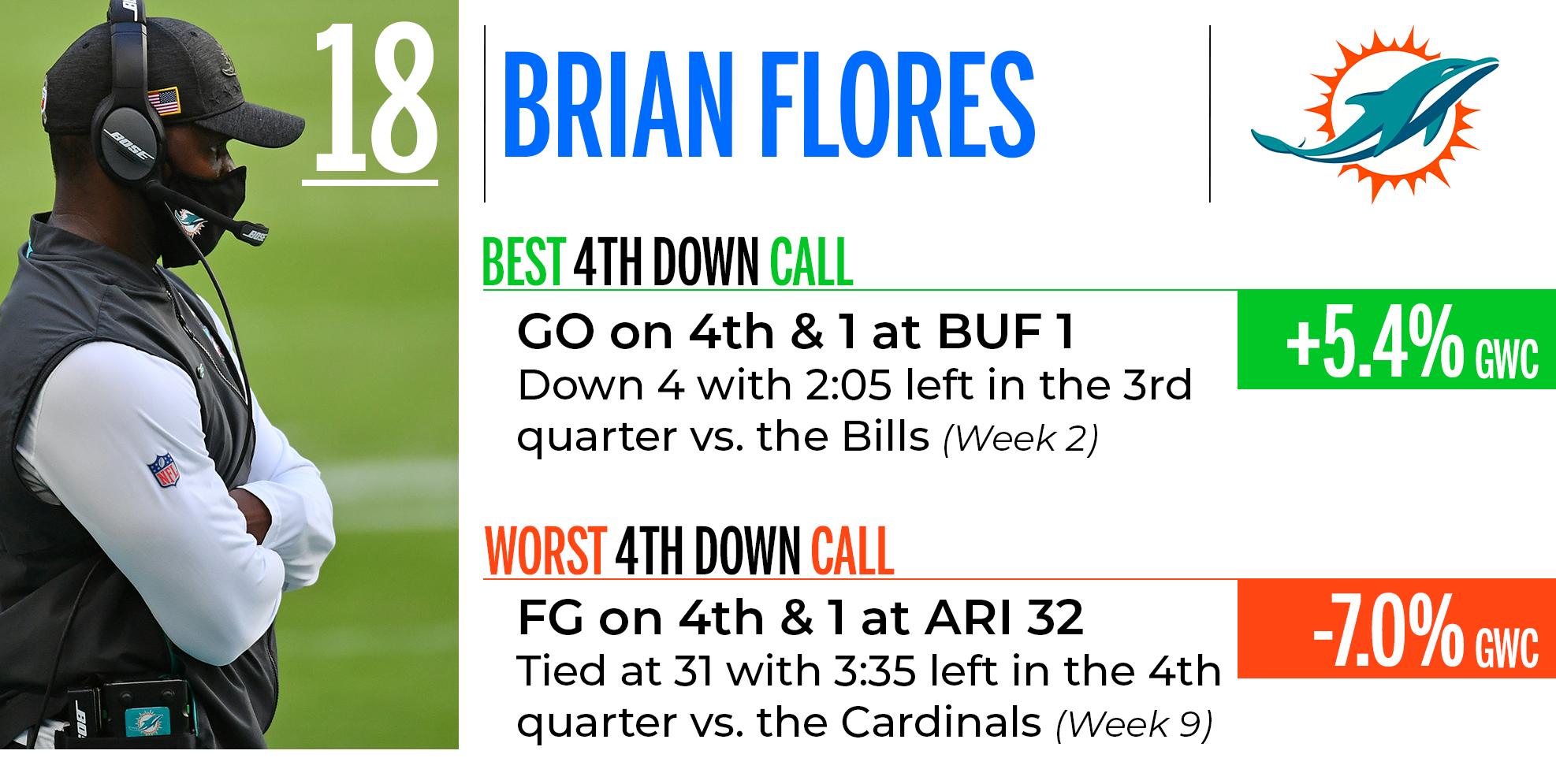 Brian Flores