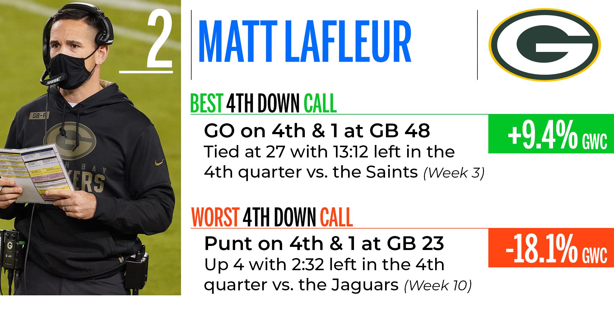 Matt LaFleur