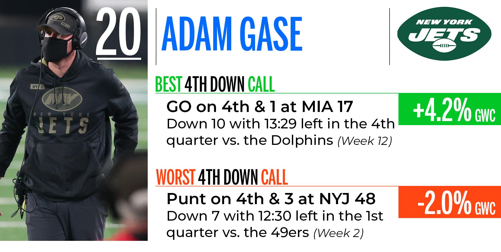 Adam Gase