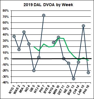 Dallas weekly chart
