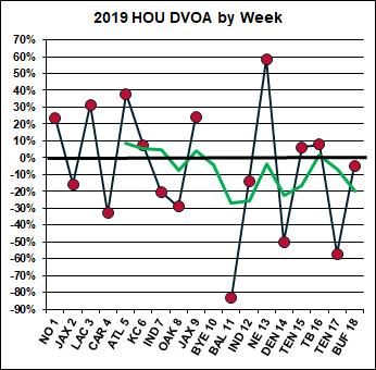 Houston weekly chart