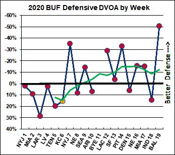 Buffalo defense