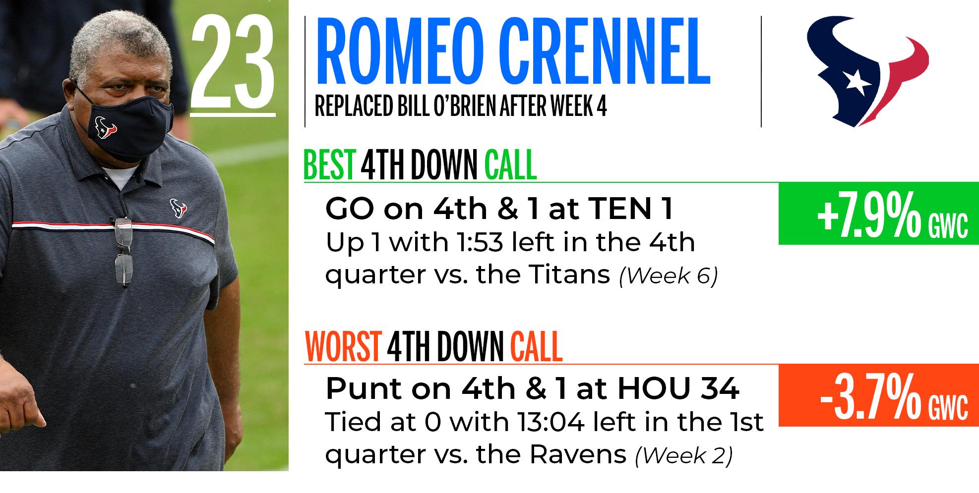 Romeo Crennel