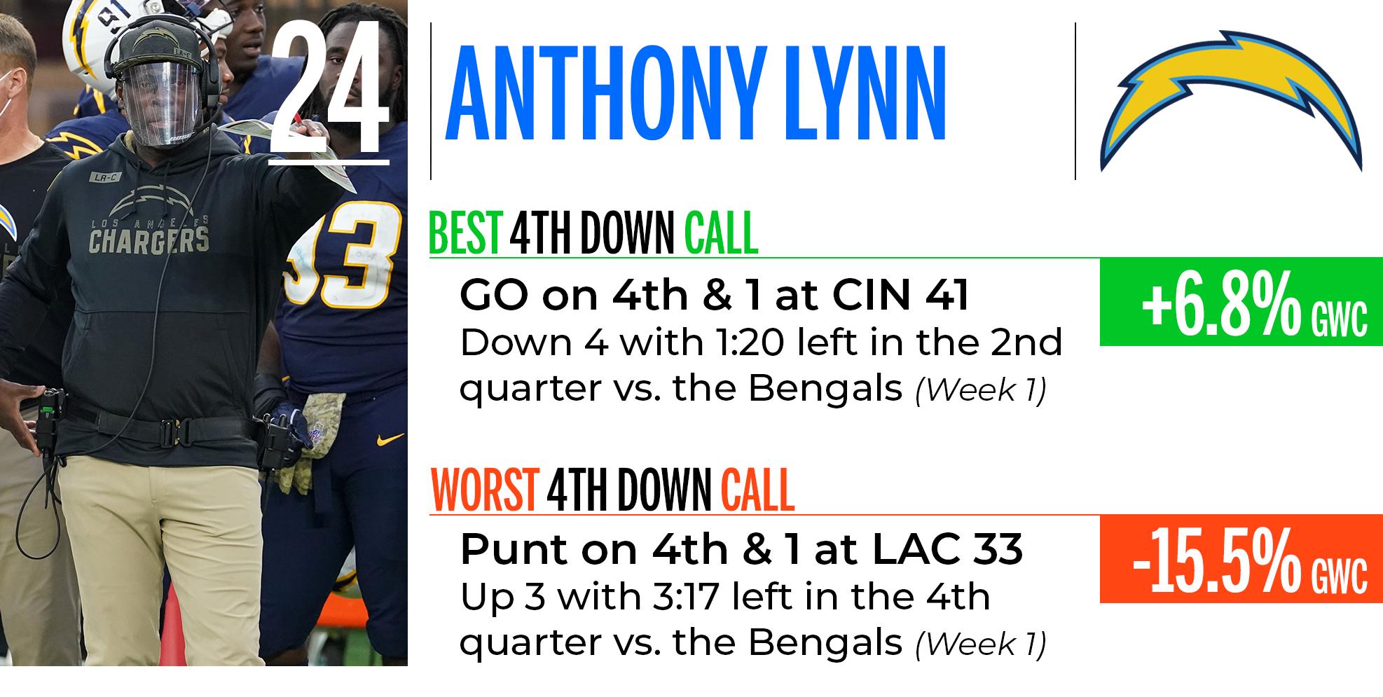 Anthony Lynn