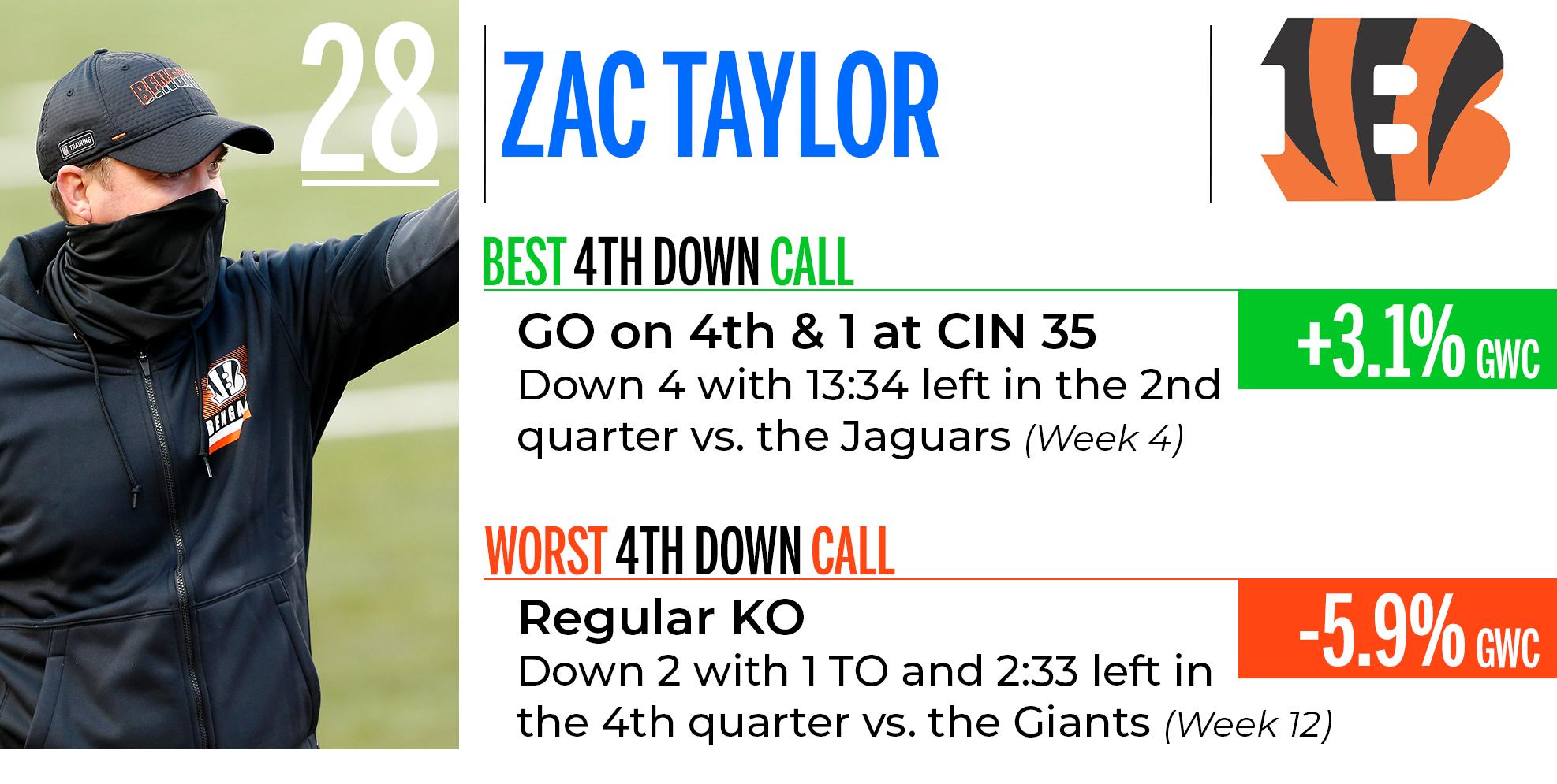 Zac Taylor