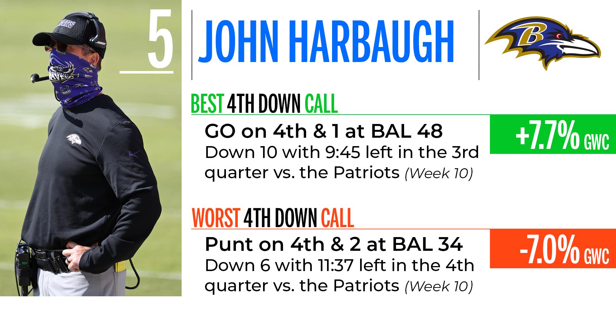 John Harbaugh