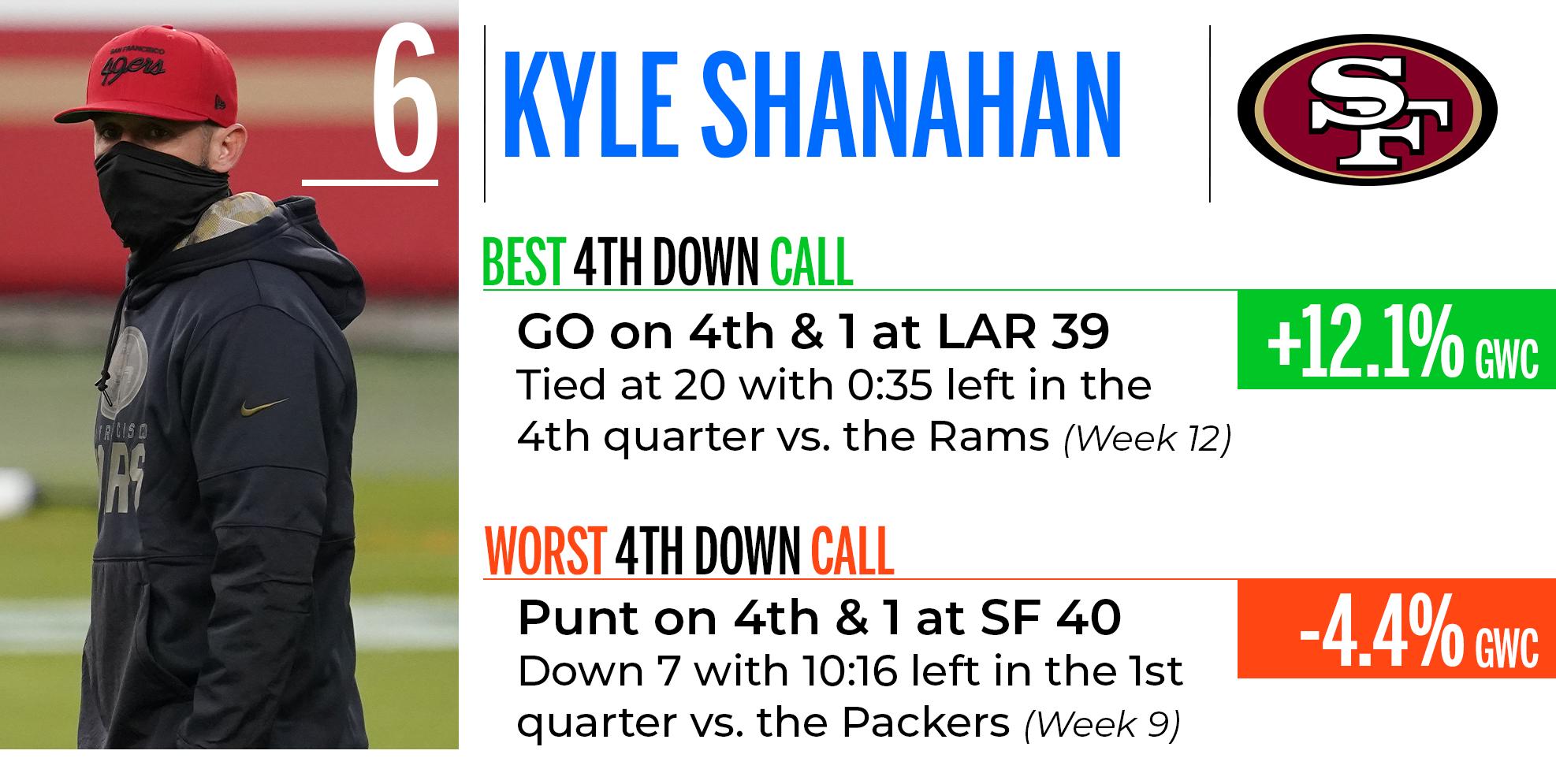 Kyle Shananan