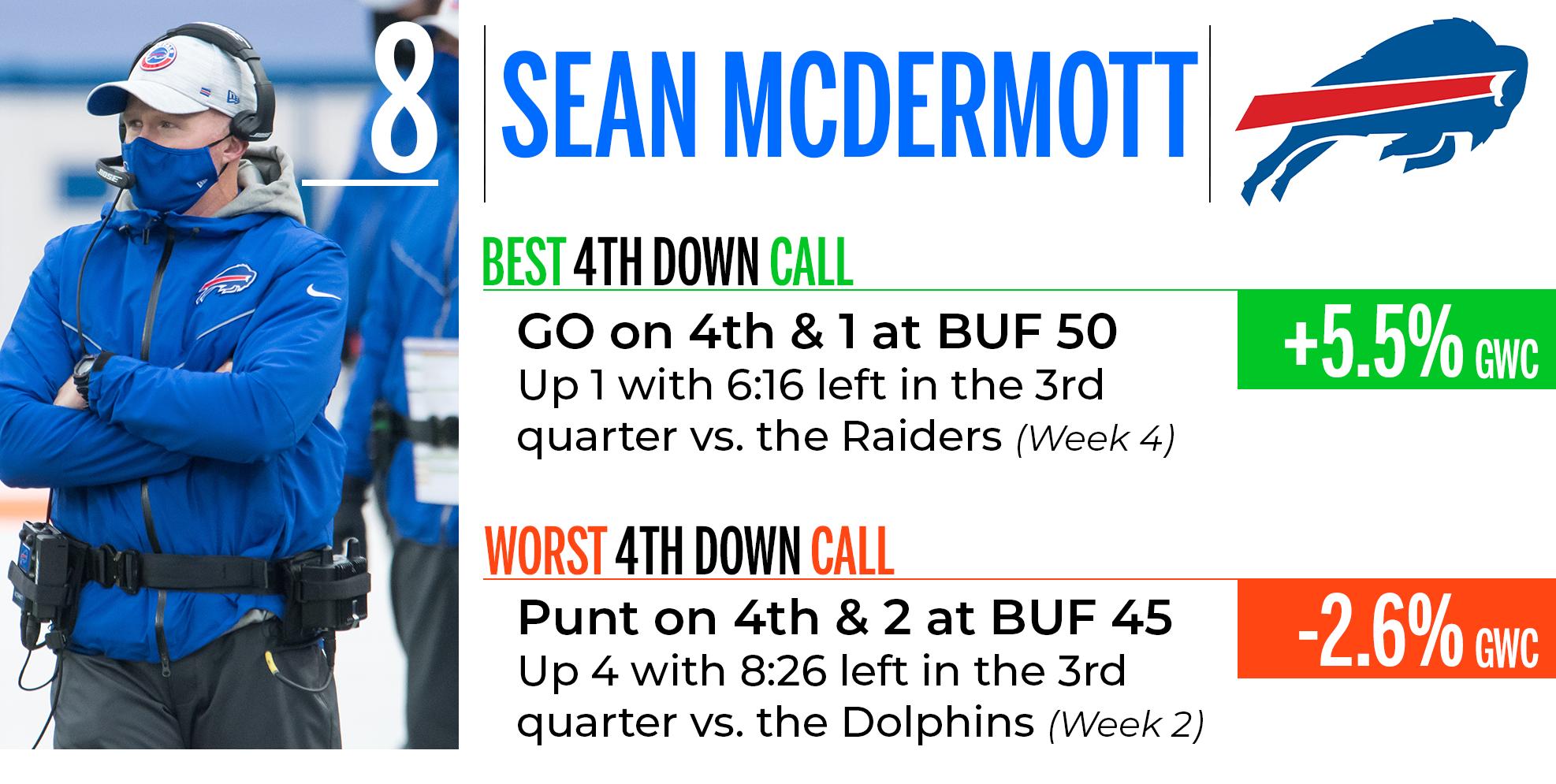 Sean McDermott
