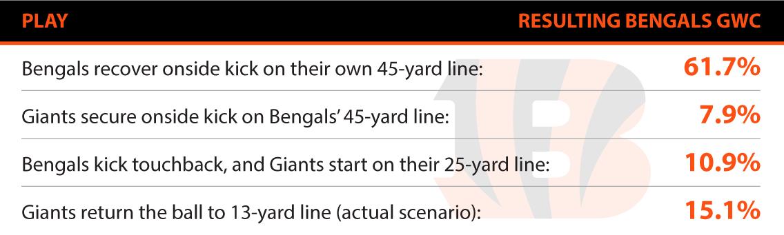 Bengals Scenarios