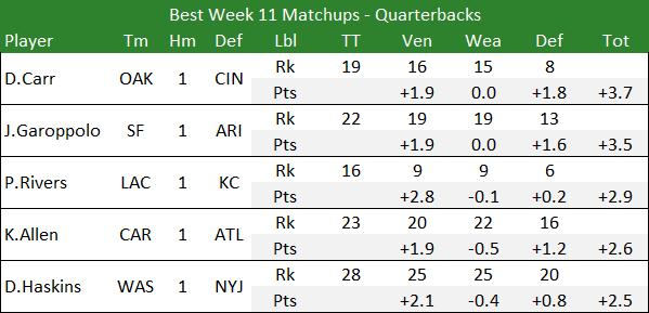 Best Week 11 Matchups - Quarterbacks