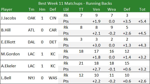 Best Week 11 Matcups - Running Backs