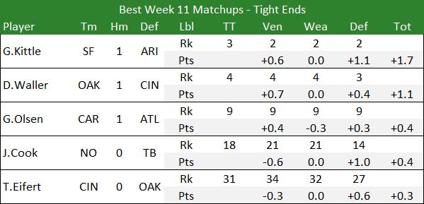 Best Week 11 Matchups - Tight Ends