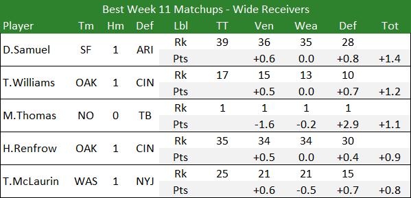Best Week 11 Matchups - Wide Receivers