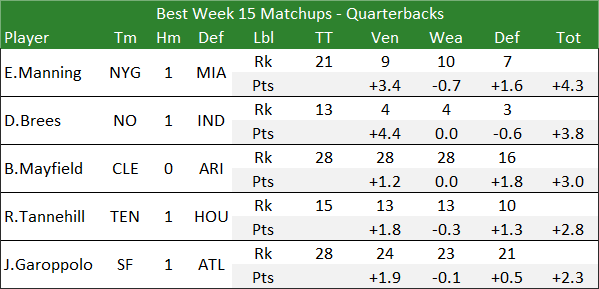 Best Week 15 Matchups - Quarterbacks