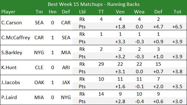 Best Week 15 Matchups - Running Backs