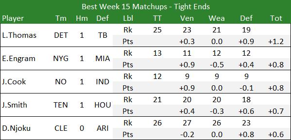 Best Week 15 Matchups - Tight Ends