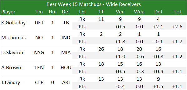Best Week 15 Matchups - Wide Receivers