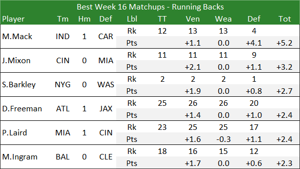 Best Week 16 Matchups - Running Backs