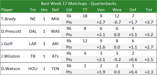 Best Week 17 Matchups - Quarterbacks