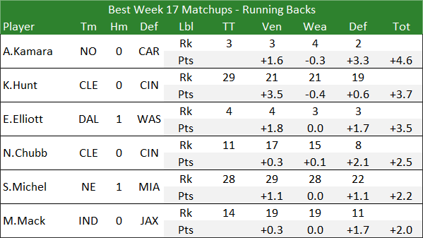 Best Week 17 Matchups - Running Backs