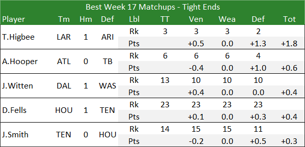 Best Weel 17 Matchups - Tight Ends