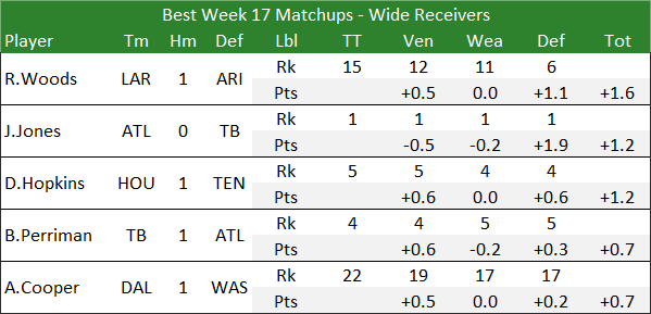 Best Week 17 Matchups - Wide Receivers