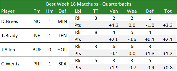 Best Week 18 Matchups - Quarterbacks