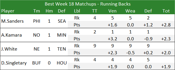 Best Week 18 Matchups - Running Backs