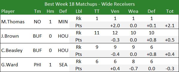 Best Week 18 Matchups - Wide Receivers