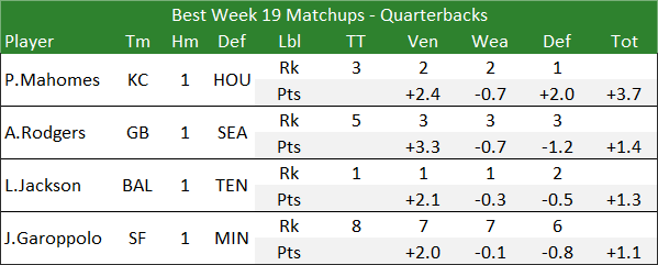 Best Week 19 Matchups - Quarterbacks