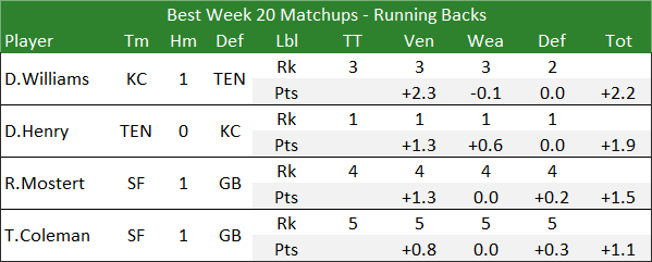 Best Week 20 Matchups - Running Backs