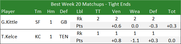 Best Week 20 Matchups - Tight Ends