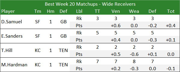 Best Week 20 Matchups - Wide Receivers