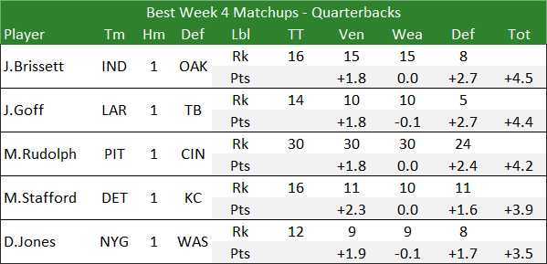 Best Week 4 Matchups - Quarterbacks