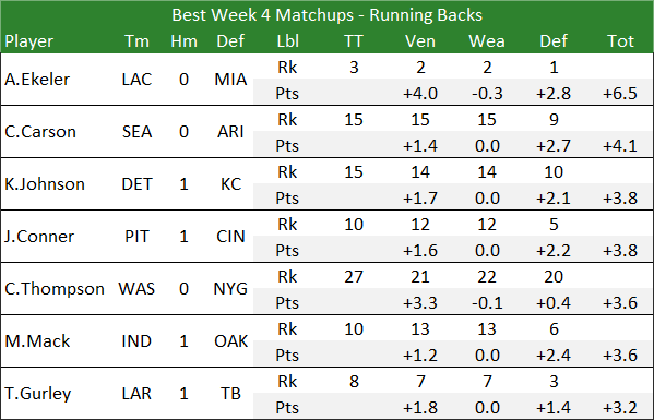 Best Week 4 Matchups - Running Backs