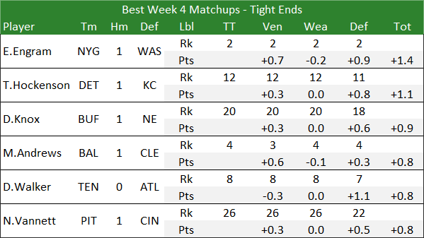 Best Week 4 Matchups - Tight Ends