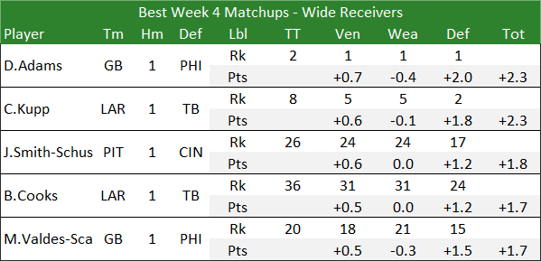 Best Week 4 Matchups - Wide Receivers