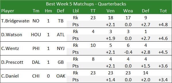 Best Week 5 Matchups - Quarterbacks