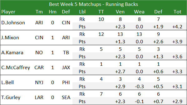 Best Week 5 Matchups - Running Backs