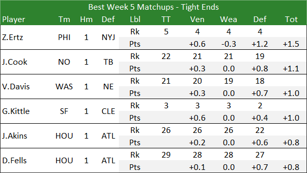 Best Week 5 Matchups - Tight Ends