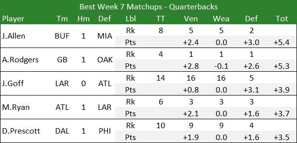 Best Week 7 Matchups - Quarterbacks