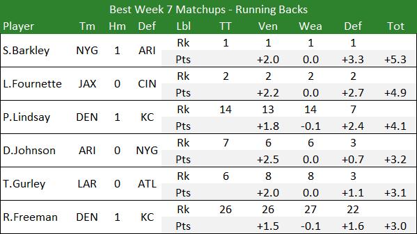 Best Week 7 Matchups - Running Backs