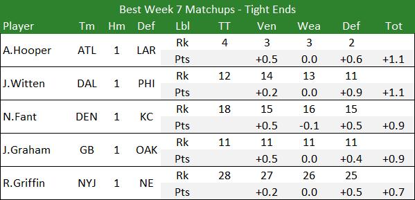 Best Week 7 Matchups - Tight Ends