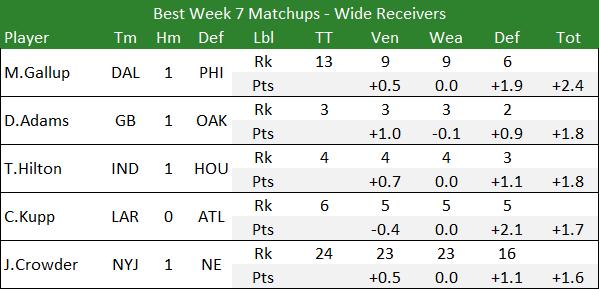 Best Week 7 Matchups - Wide Receivers