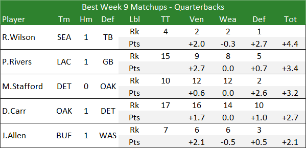 Best Week 9 Matchups - Quarterbacks