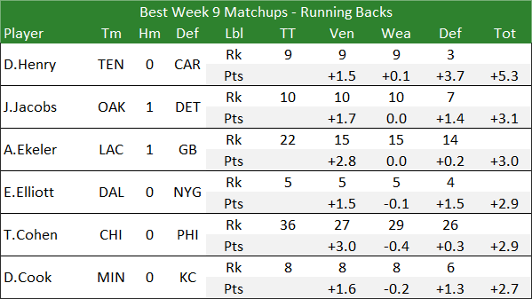Best Week 9 Matchups - Running Backs