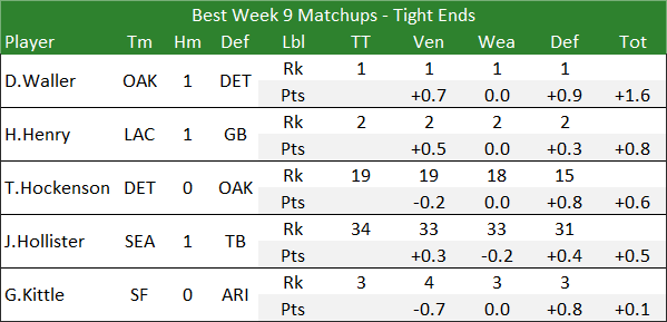 Best Week 9 Matchups - Tight Ends