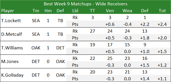 Best Week 9 Matchups - Wide Receivers