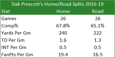 Dak Prescott's Home/Road Splits 2016-19